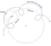 Bilde 3: Epicycles, additional circular movements, which helped to explain the planets' so-called retrograde movements. Source: Wikimedia Commons (http://upload.wikimedia.org/wikipedia/commons/7/71/Epicycle_et_deferent.png).