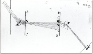 Bilde 1: Newton's drawing of how to experiment with light rays. Kilde: The Royal Society (http://trailblazing.royalsociety.org/photos/1672SA1.jpg)