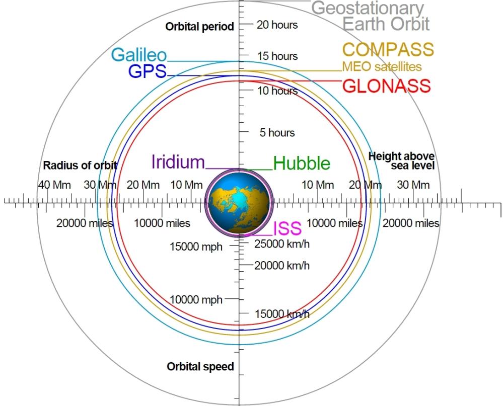Satellite_orbits
