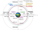 About Orbits