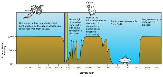 Electromagnetic transmittance, or opacity, of the Earth's atmosphere. Source: https://en.wikipedia.org/wiki/File:Atmospheric_electromagnetic_opacity.svg