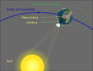 A schematic diagram of a solar eclipse. Image: wikimedia.org/wikipedia/commons