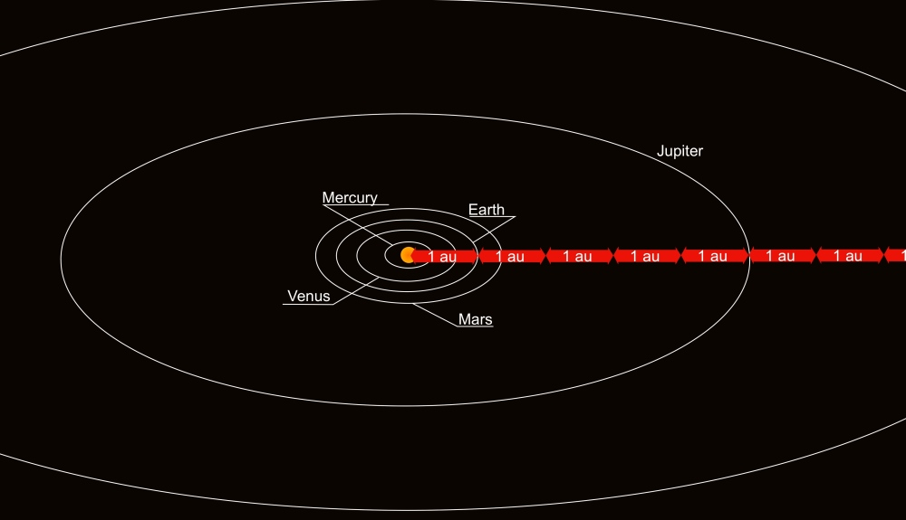 Ready for some exercise? Look at the orbits. Where should you put the planets seen in the image on top of the page?