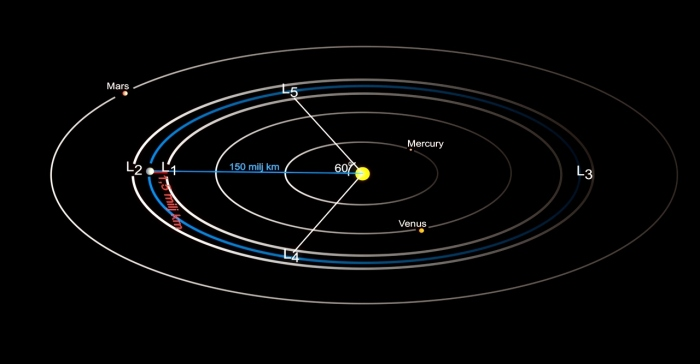 Lagrangian points in the Sun-Earth-system. Earth's orbit marked in blue