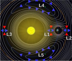 2000px-Lagrange_points2.svg