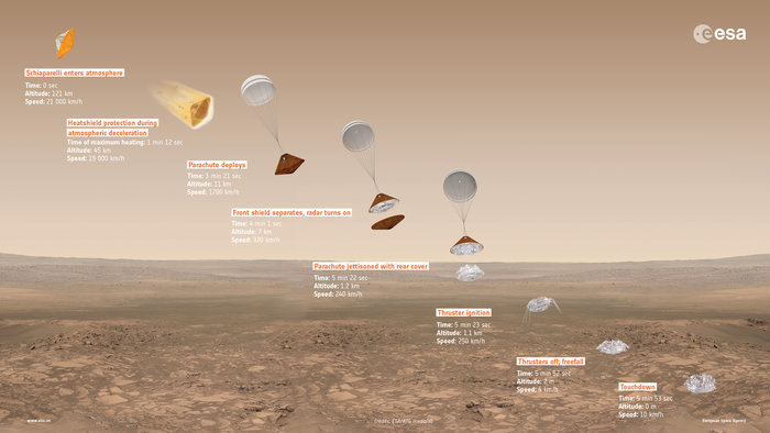 ExoMars 2016 Schiaparelli descent sequence. credit: ESA/ATG medialab http://www.esa.int/spaceinimages/Images/2016/02/ExoMars_2016_Schiaparelli_descent_sequence_16_9