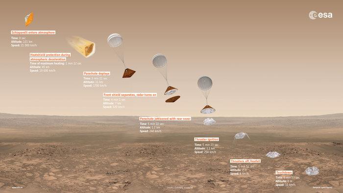 ExoMars 2016 Schiaparelli descent sequence. credit: ESA/ATG medialab http://www.esa.int/spaceinimages/Images/2016/02/ExoMars_2016_Schiaparelli_descent_sequence_16_9