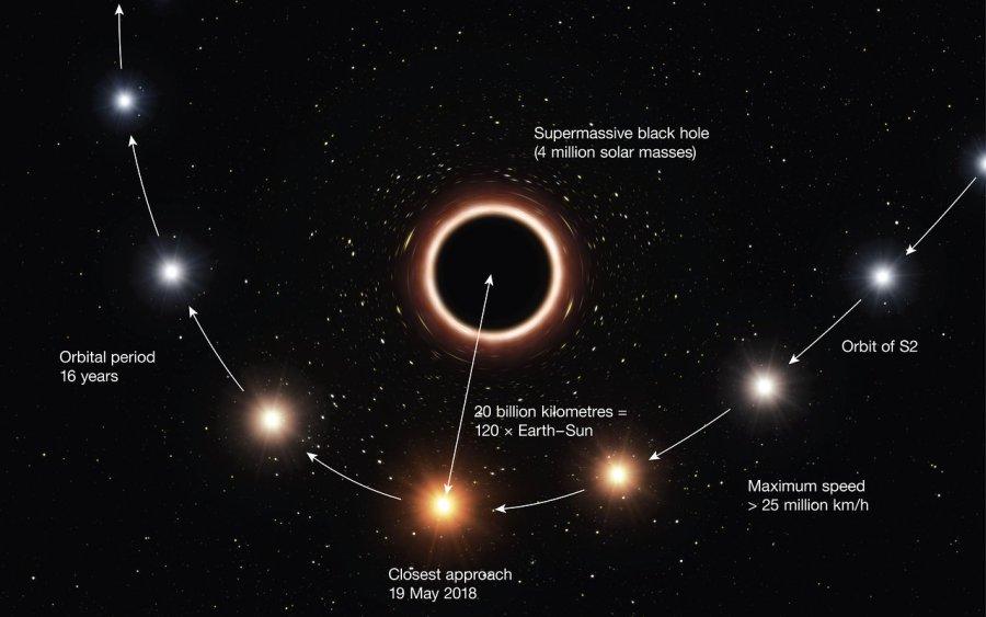 Artist's impression of S2 passing supermassive black hole at c