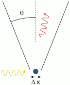 Parametrization in Quantum Mechanics